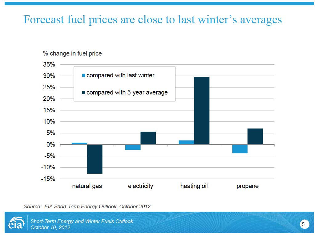 Winter fuel prices for 2012 compared with 2011 and 5-year average.
