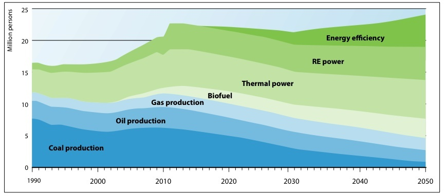 jobs in energy sector, including renewables, oil, coal and thermal forecast until the year 2050.